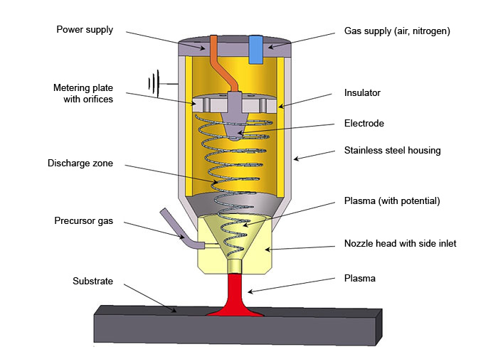 Plasma Coating Using Plasma Polymerization How Does